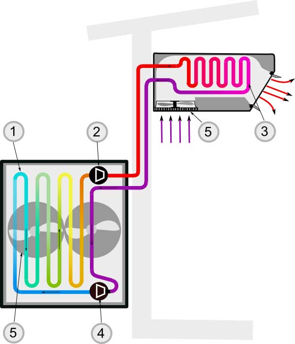 Illustration of how a heat pump function