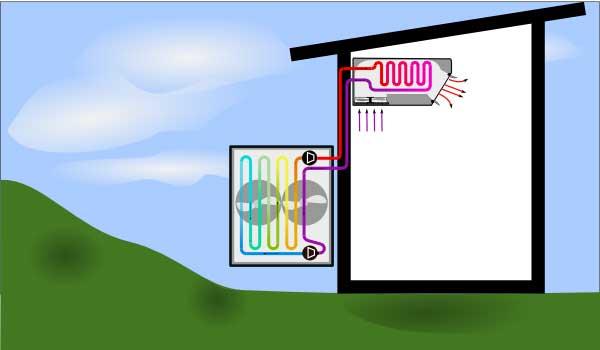 Illustration of air to air heat pump