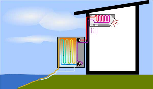 Illustration of water to air heat pump