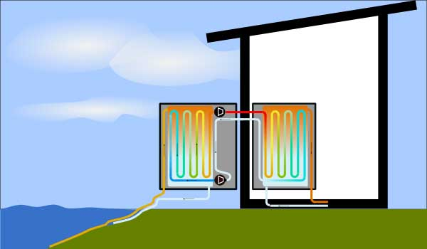 Illustration of water to water heat pump