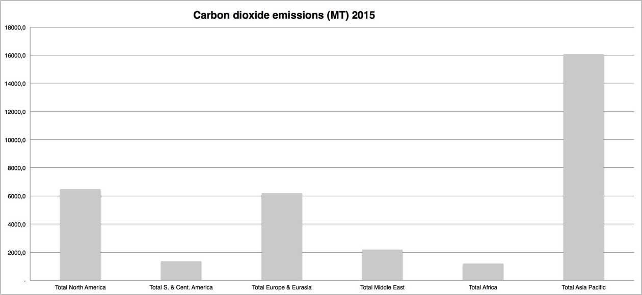 Chart displaying global carbon dioxide emissions by region in 2015