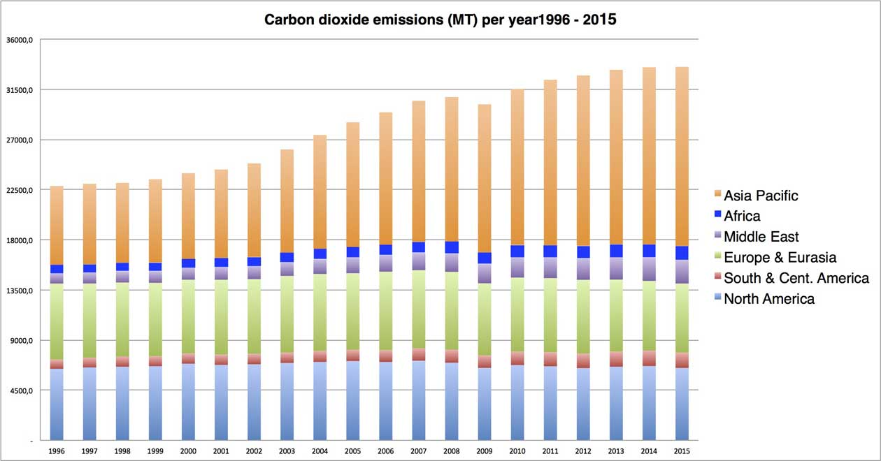 Chart displaying global carbon dioxide emissions by year iduring the period 1996 to 2015