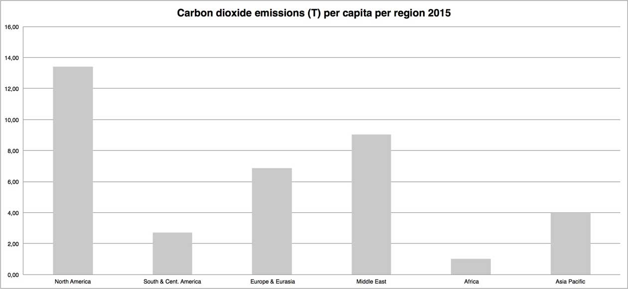 Chart displaying carbon dioxide emissions per capita and by region in 2015