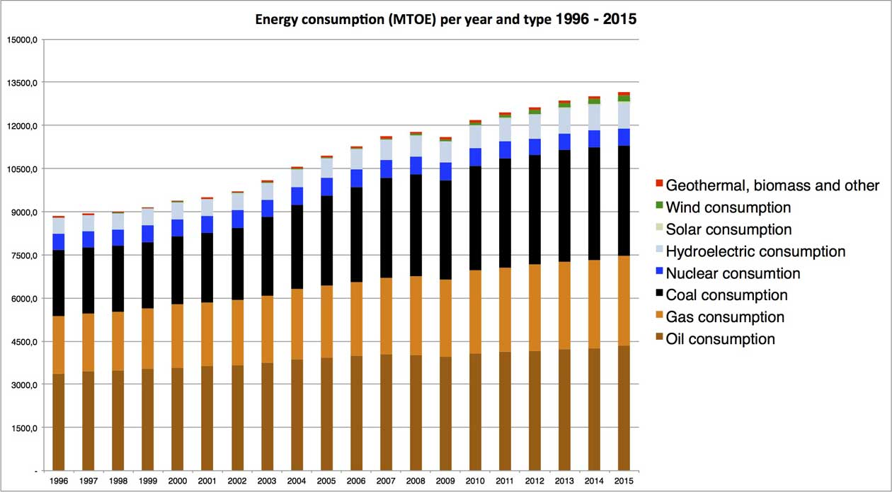 Graph displaying global energy consumption per region and year type 1996 to 2015