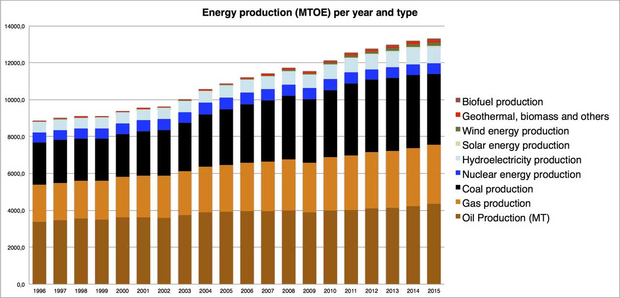 Chart displaying global primary energy production by year and type iduring the period 1996 to 2015