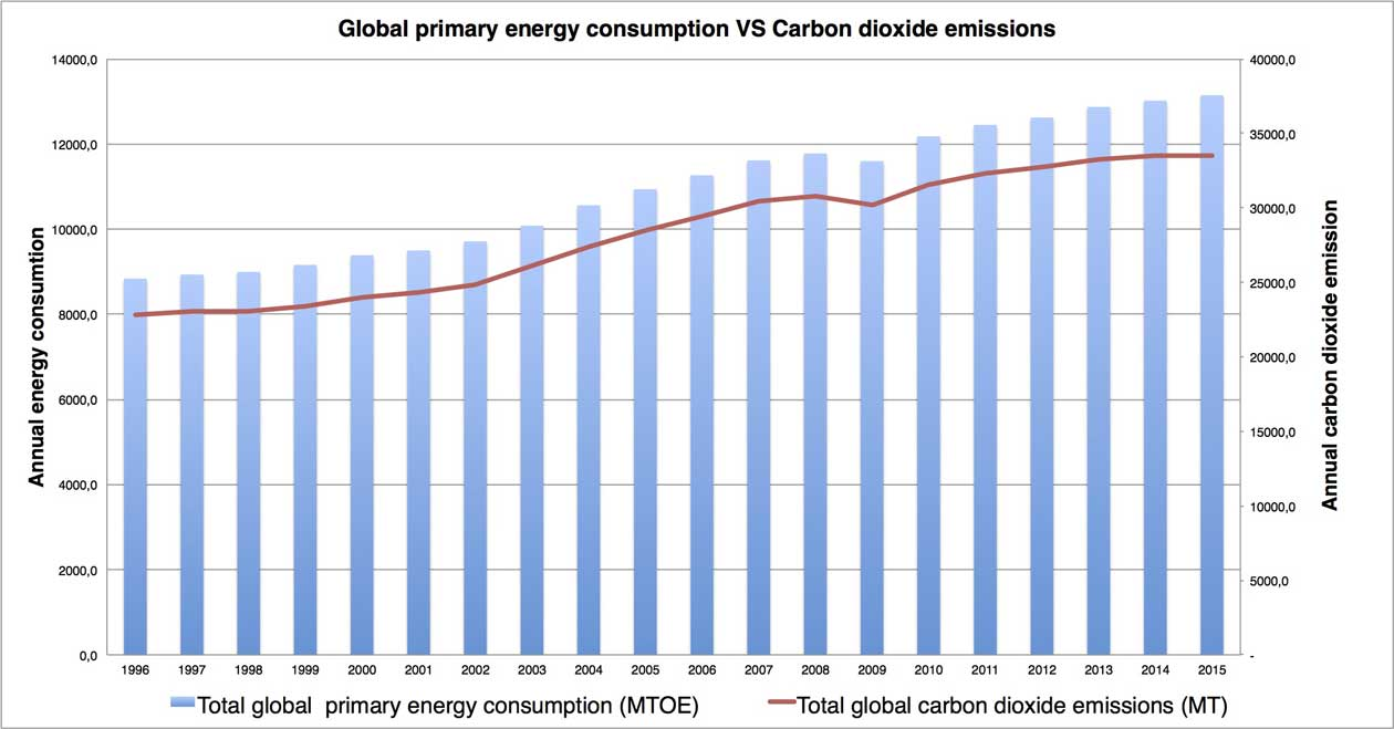 Chart comparing data for annual global primary energy consumption and annual global carbon dioxide emissions