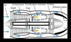 Illustration of gas turbine-turbofan duct