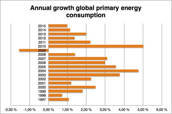 Chart providing data for annual growth in global primary energy consumption