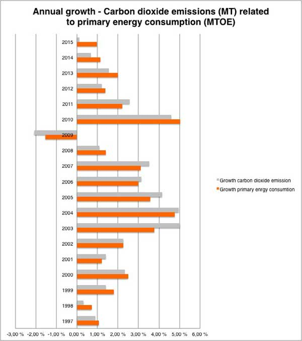 Chart displaying data for global annual growth in carbon dioxide emissions related to primary energy consumption