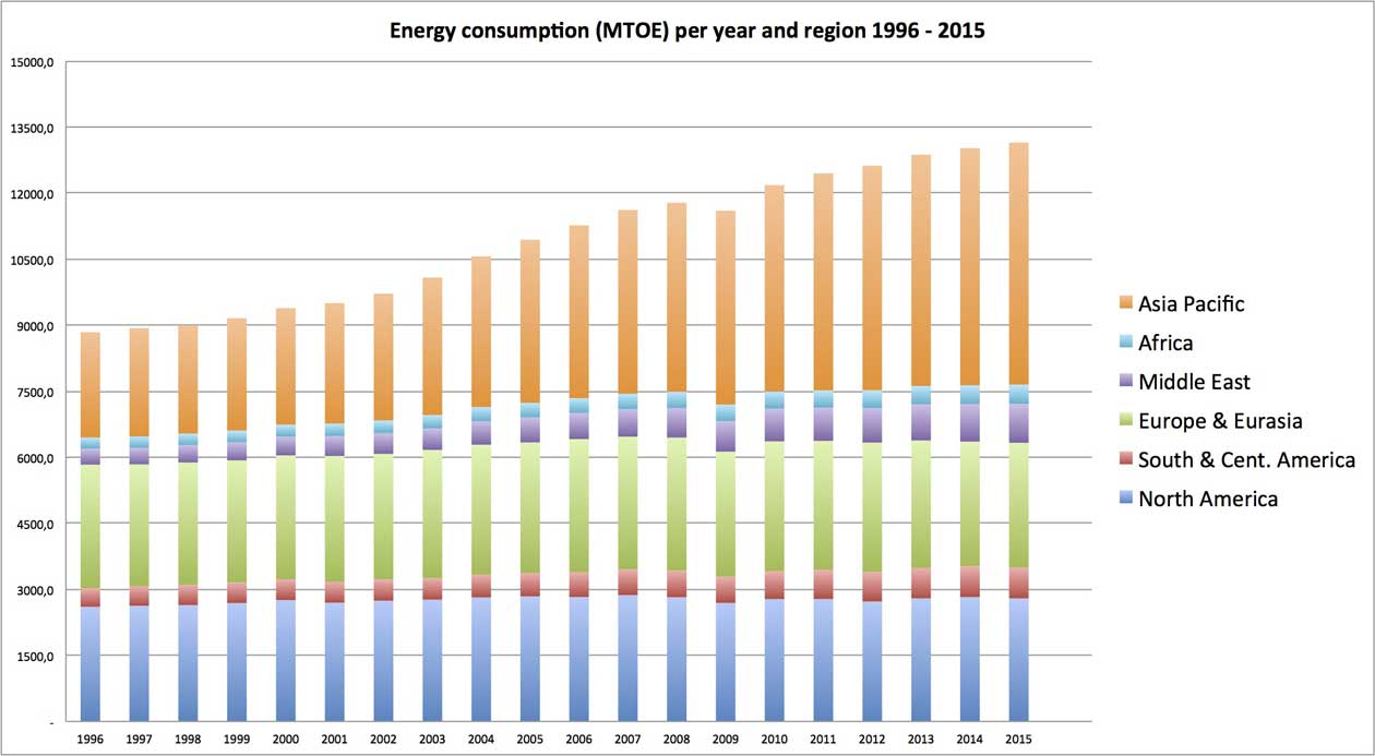 Graph displaying global energy consumption per region and year from 1996 to 2015