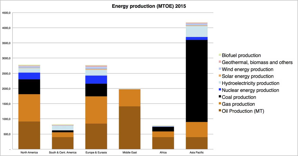 Chart displaying global primary energy production by type and region in 2015