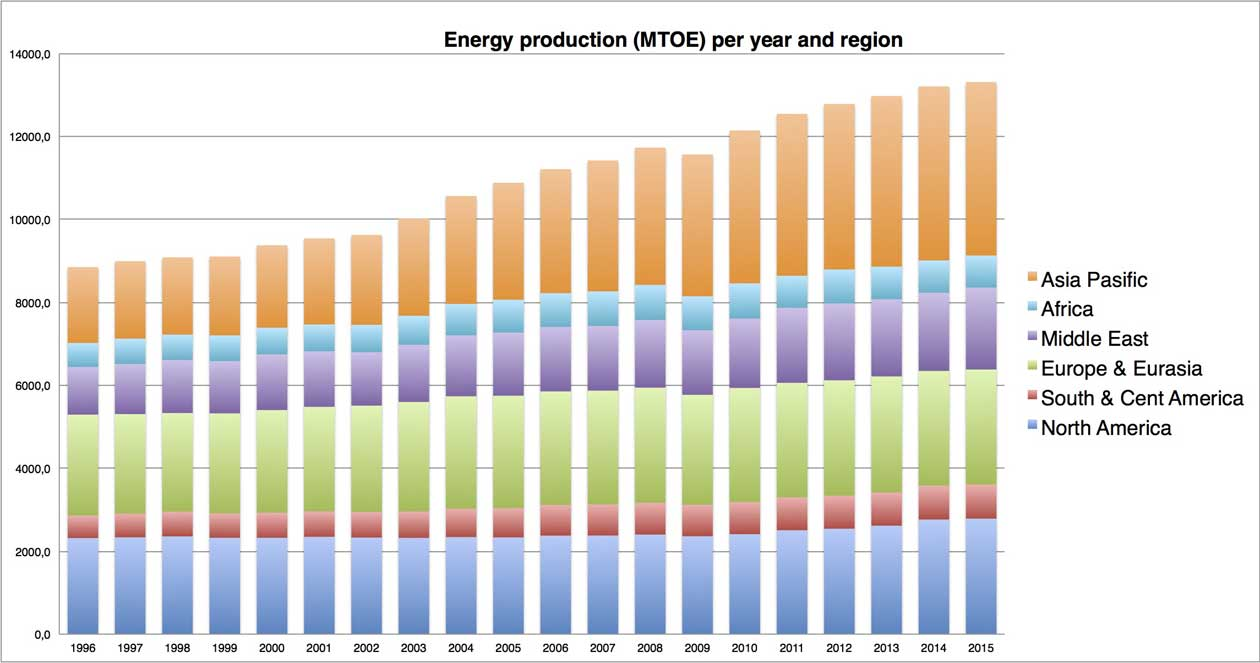Chart displaying global primary energy production by year and region iduring the period 1996 to 2015
