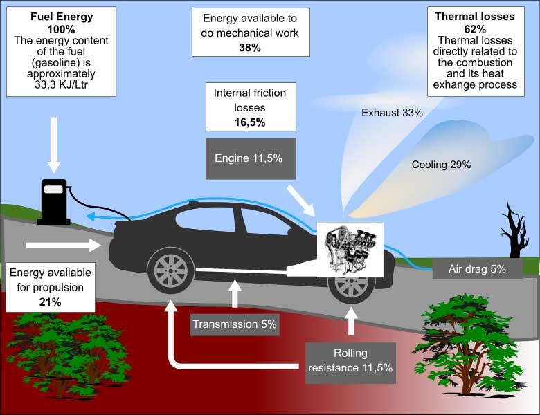 Illustration of energy losses in passenger cars