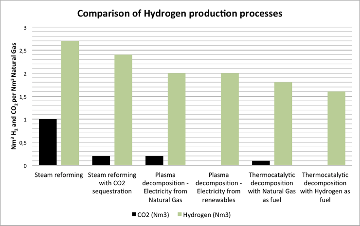 Graph showing comparison between various hydrogen production methods